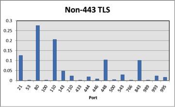 Figure 2. Non-443 TLS