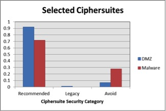 Figure 3. Selected Ciphersuites