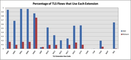 Figure 4. Percentage of TLS Flows That Use Each Extension
