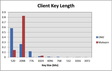 Figure 5. Client Key Length