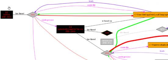 Figure 8. Screenshot of ProcDOT Output