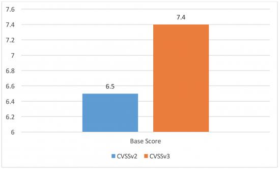 Fgure 4 – Average Base Score