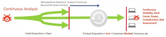 Figure 1b – Continuous Analysis - beyond the Event Horizon used by only the Cisco Threat-Focused NG-Firewall