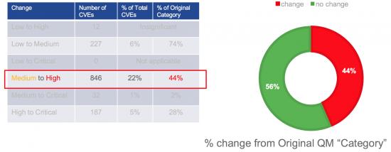 Figure 8– Medium to HIgh Change