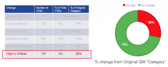 Figure 9 – High to Critical Change