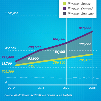 In the United States, demand for physicians will outpace supply by 130,000 by 2025 (Source: AAMC Center for Workforce Studies, 2011)
