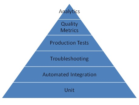 heirarchy of SaaS testing needs