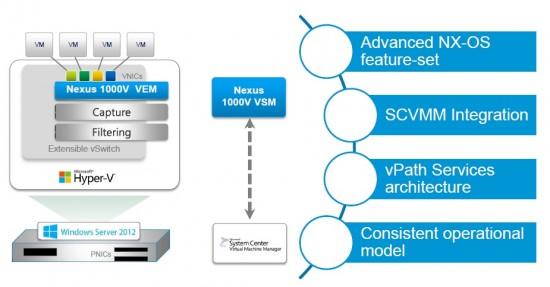 Nexus 1000V on Hyper-V