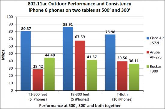iPhone6 Performance