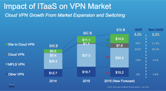impact-of-itaas-on-vpn-market