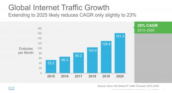 internet growth 2