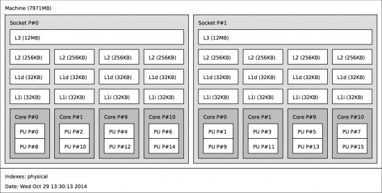 Mac Pro hardware topology