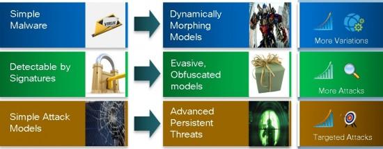 The Malware Evolution