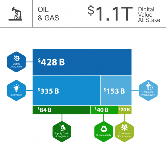 Oil & Gas Digital Value at Stake