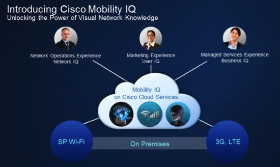 mobility-iq