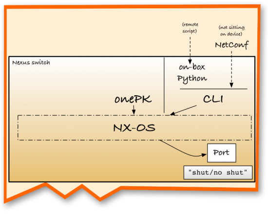 onePK APIs talk directly to the OS