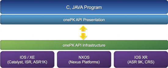 The onePK software architecture