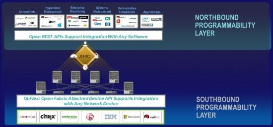 ACI programmability diagram