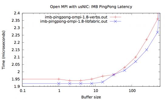 IMB PingPong latency