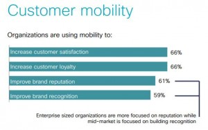 Mobility helps customers achieve desired outcomes. From Cisco Mobility Wave 2 Research, April, 2014