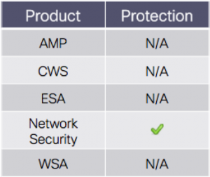 protect_ips_only
