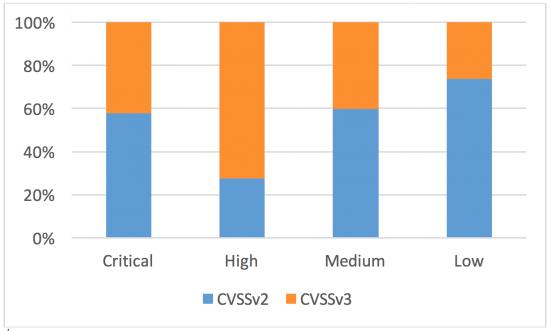 Figure 6 - CVSSv2 vs. CVSSv3 Qualitative Metrics Distribution