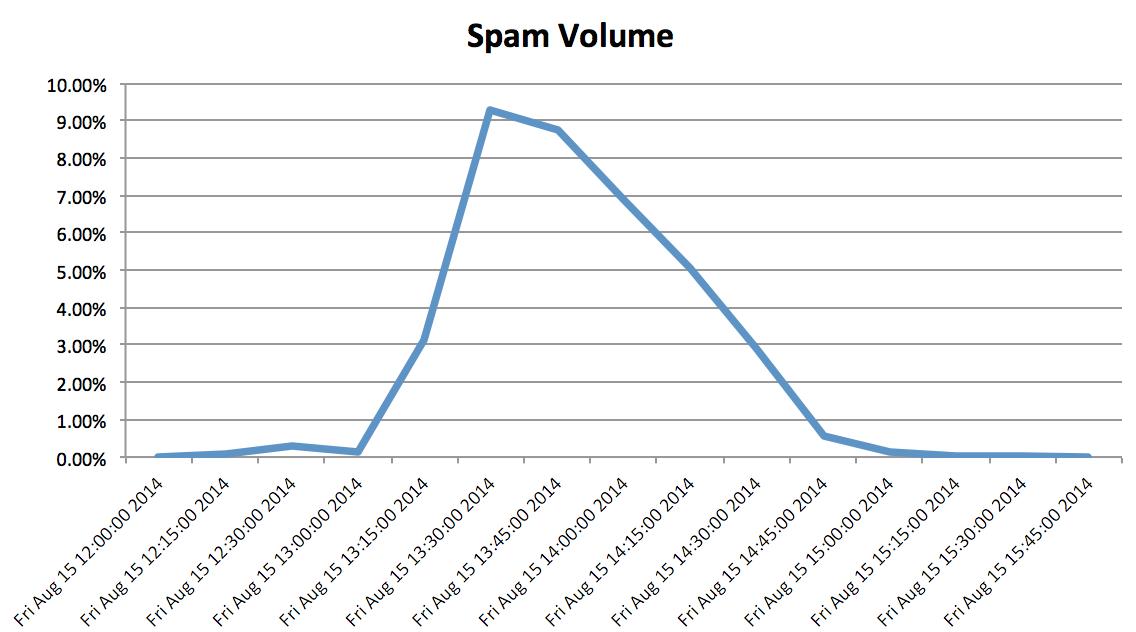 snowshoe-spam-volume