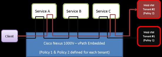 service_Chain