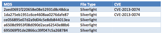 Silverlight MD5s