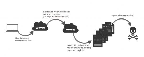Attack Chain for Exploit Kit Campaign