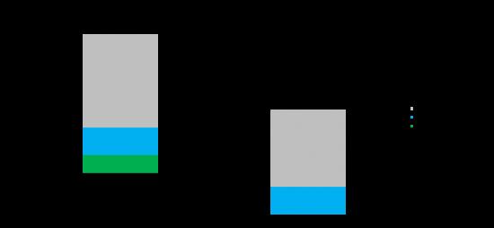 sup6t comparison