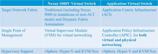 Comparison of Nexus 1000V Virtual Switch and Application Virtual Switch