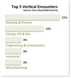 Top 5 vertical encounters