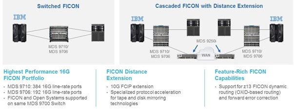 FICON and Open Systems