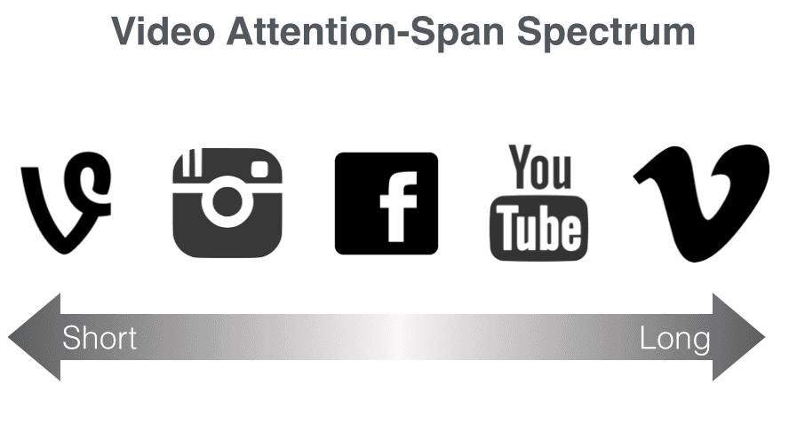 videosocialspectrum