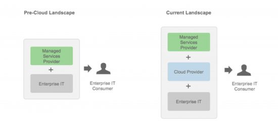 The evolving role of Managed Service Providers with Cloud