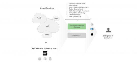 How MSPs can add value across Cloud Hybrid Cloud