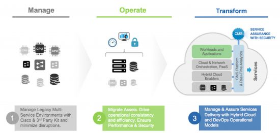 Cisco Cloud and Managed Services enables and manages your Enterprise's transformation to Hybrid Cloud