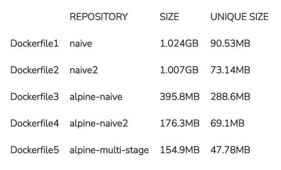 docker image file size