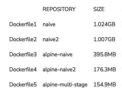 Bild: Docker-file-sizes-blog