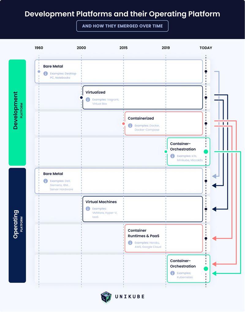 Bild: Development Platforms and their Operating Platforms