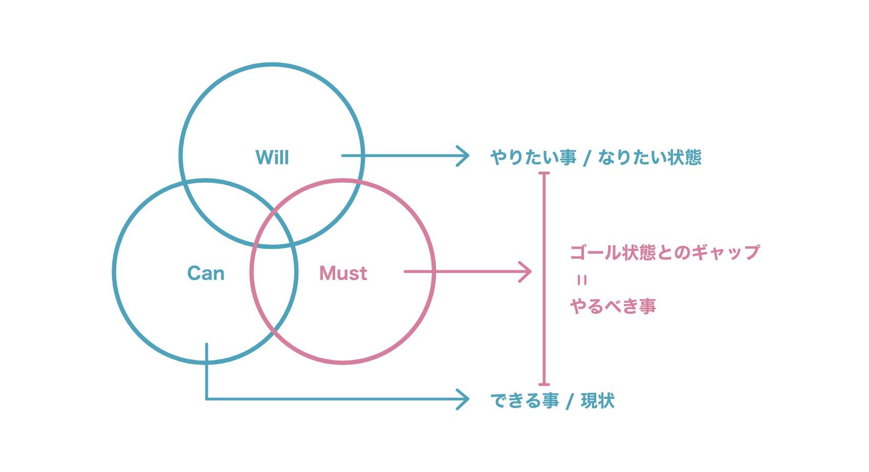 WCMフレームワークの解説図