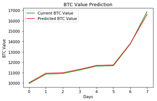 How I used ML to predict Bitcoin Prices?