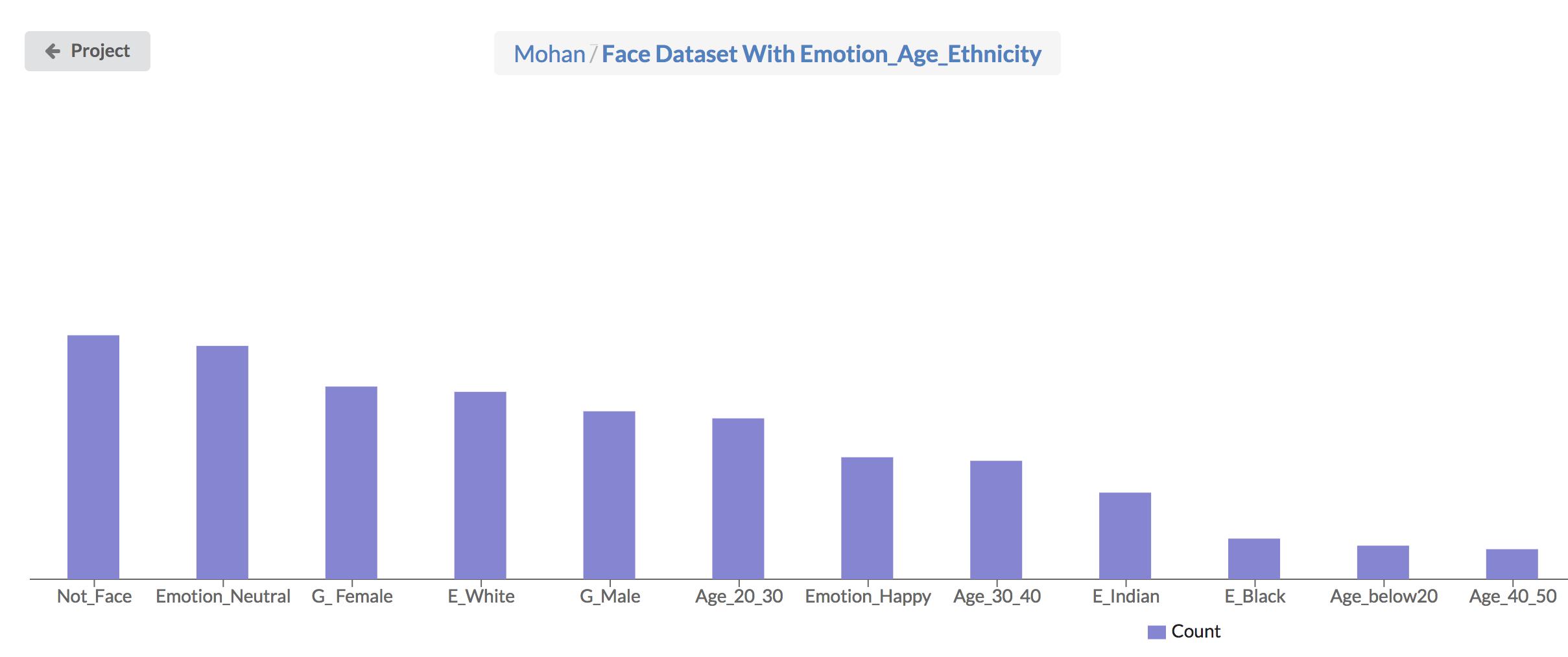 Face Dataset with Age, Emotion, Ethnicity | Kaggle