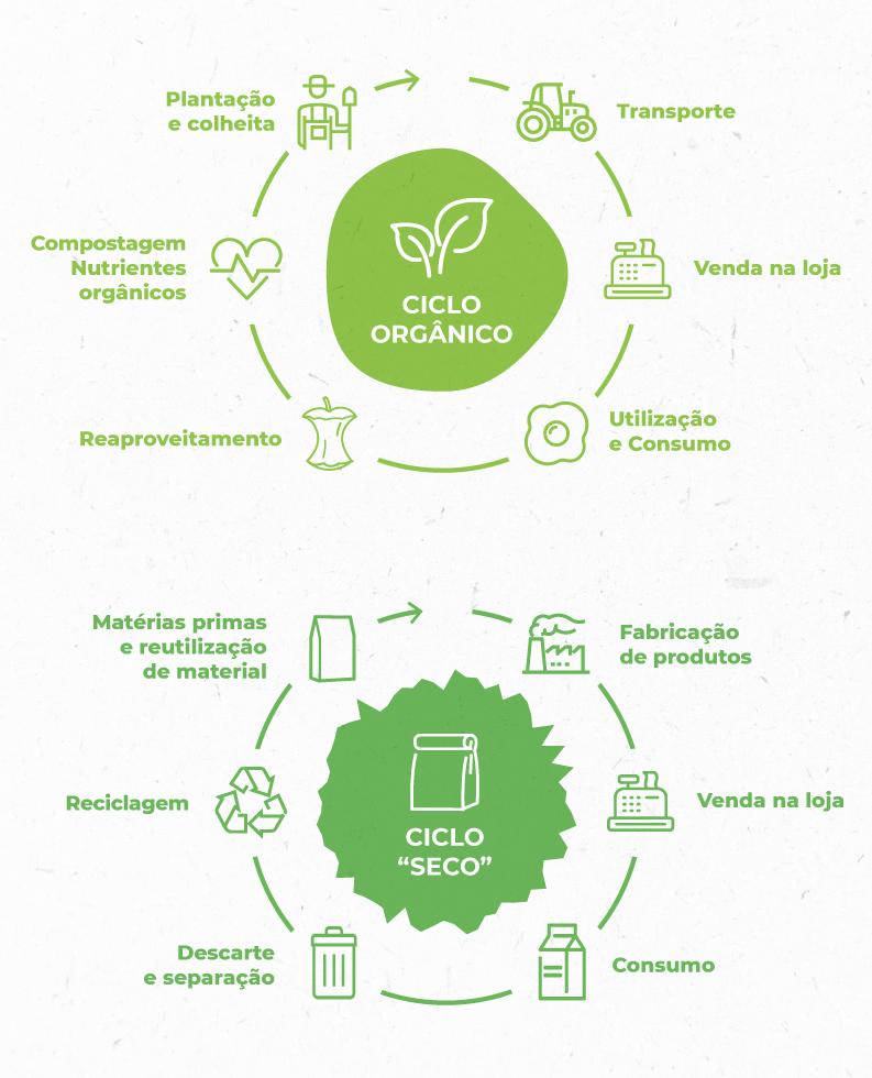 Ciclos da Economia Circular Carrefour.