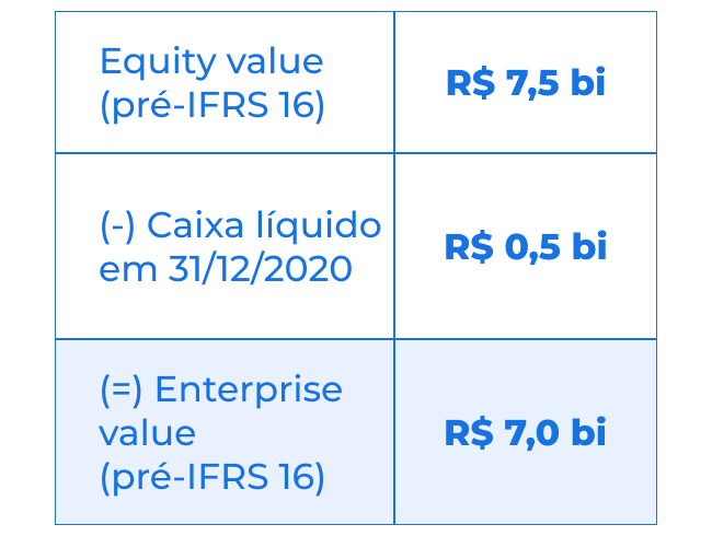 Enterprise value.