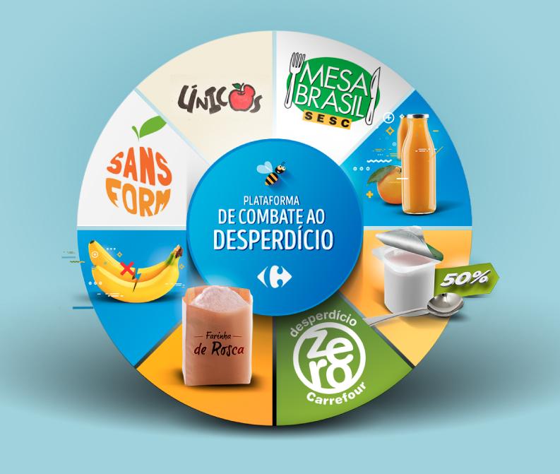 Plataforma de Combate ao desperdício de Alimento.