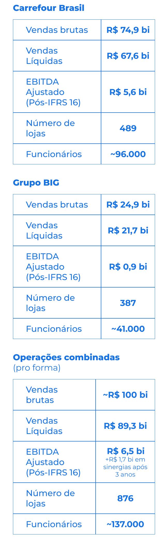 PRINCIPAIS INDICADORES 2020 Carrefour Brasil e Big.