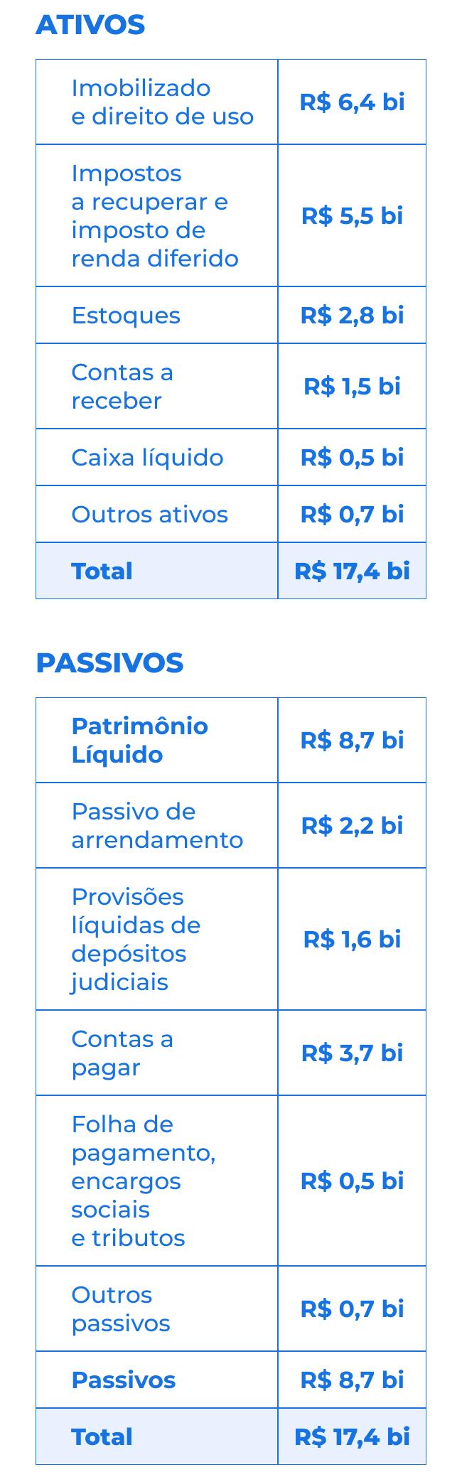 Balanço simplificado pro forma grupo big em 31/12/2020 (não auditado).