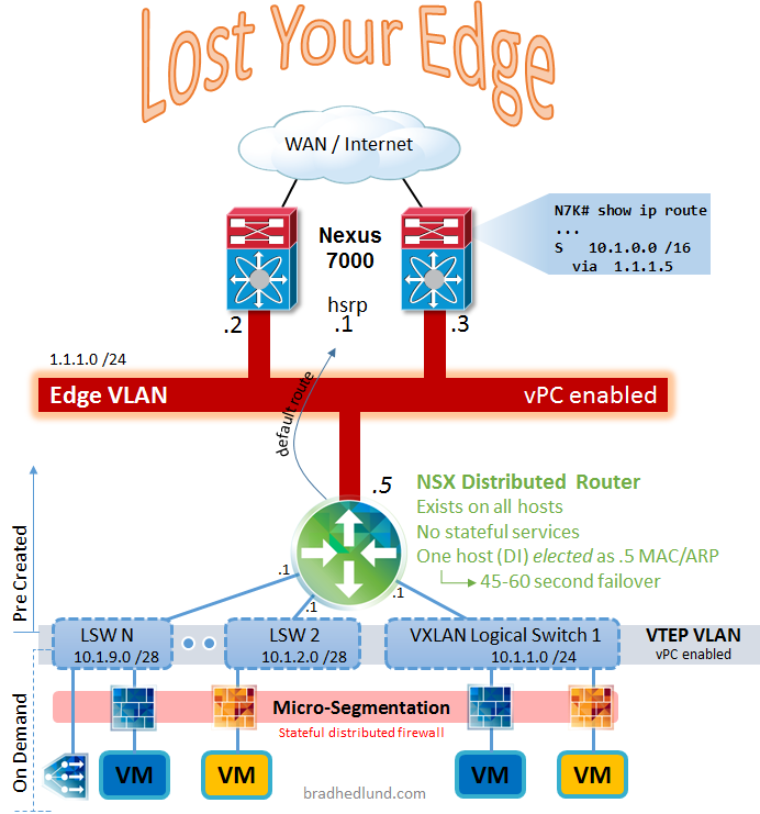Going Over the Edge with your VMware NSX and Cisco Nexus